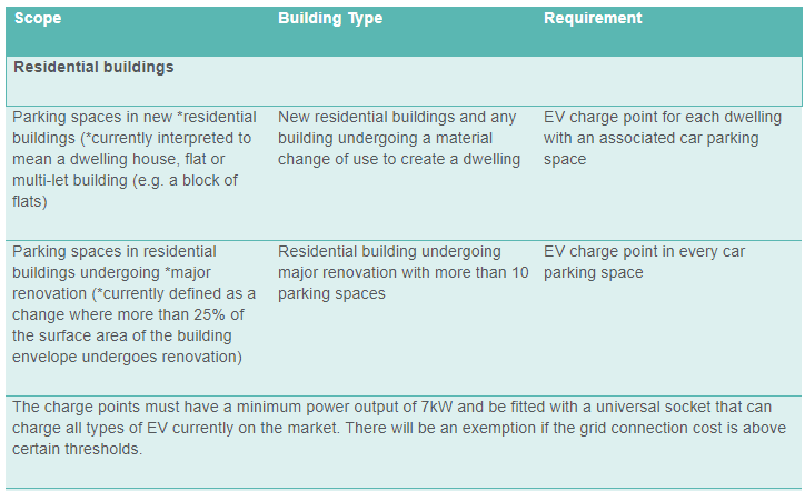 Electric Vehicle charging points: plugging real estate ...