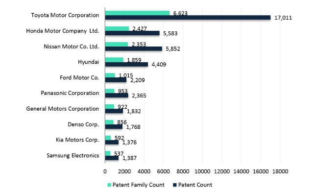 The patent race for fuel cell vehicles - Lexology