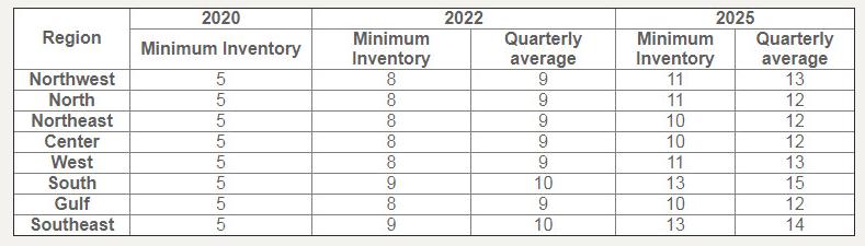 minimum inventory