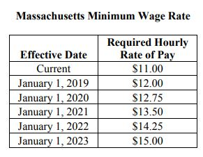Image result for MA Minimum Wage 2019