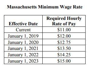 wage requirements - Ataum berglauf-verband com