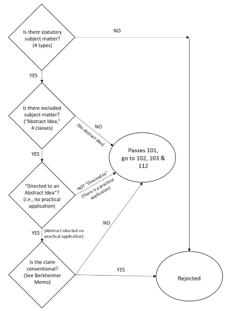 process flow chart 101 illustrating the new uspto guidance with a flowchart lexology  uspto guidance with a flowchart