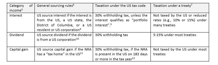 Investments In Us Securities Lexology