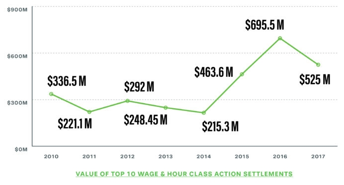 4 Key Trends In Workplace Class Action Litigation For 2017: #1 Class ...