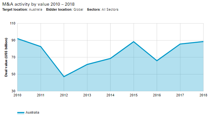 Australia M&A and PE activity hits new heights in 2018 - Lexology