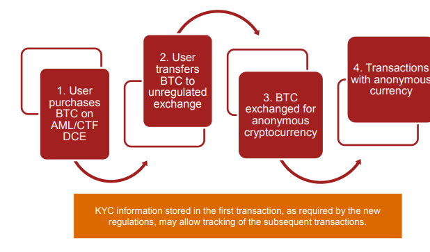 regulation of cryptocurrency exchanges