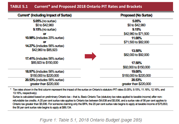 2018 ontario budget analysis lexology