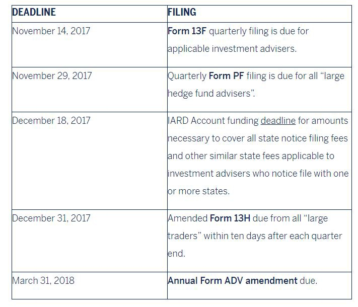 The Adviser: A Quarterly Update for Private Funds - Selected