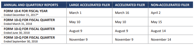 2018 sec filing deadlines and financial statement staleness dates form 10 k is due 60 days 75 days and 90 days after the fiscal year end for large accelerated filers accelerated filers and non accelerated filers sciox Images