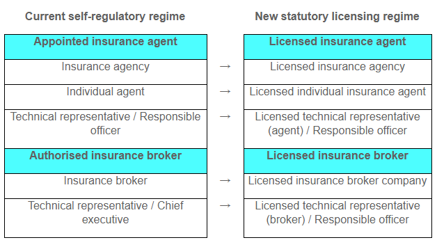 Hong Kong Insurance Authority Prepares For Direct Regulation Of