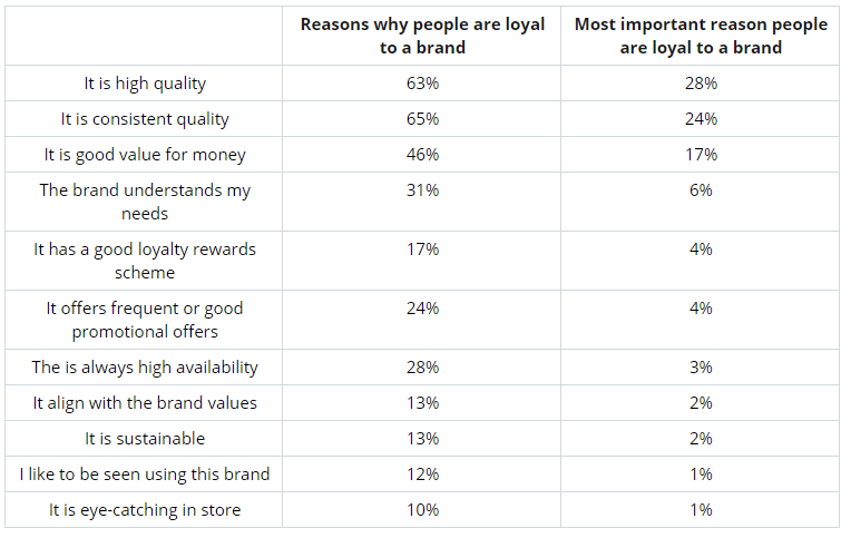 Samsung revealed as brand UK consumers are most loyal to ...