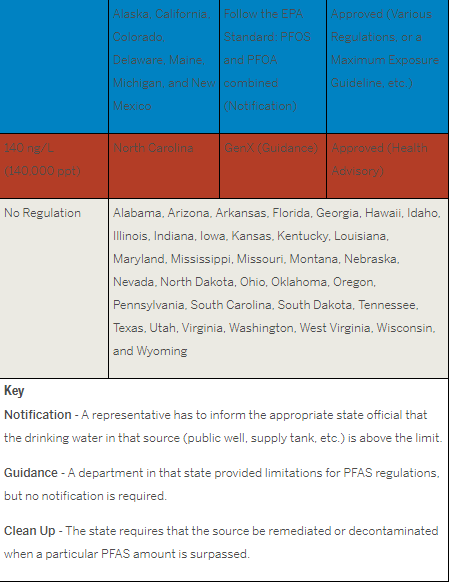 Client Alert: State-by-State Regulation of Per- and