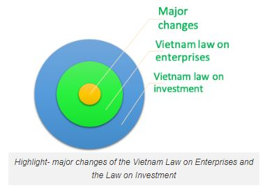 Highlight: major changes of the Vietnam Law on Enterprises and the Law on  Investment - Lexology